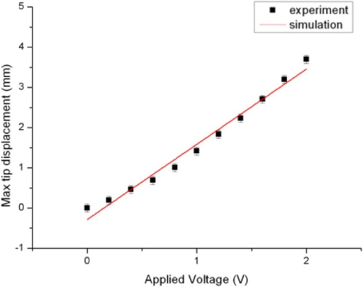 The agreement of experimental and simulation results for max tip displacement vs. applied voltage.