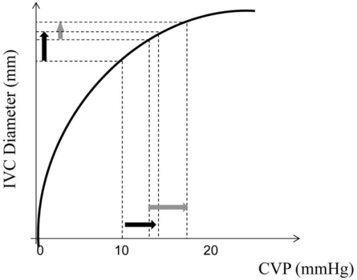 Relationship between inferior vena cava (IVC) diameter and central venous pressure (CVP), derived from Barbier and colleagues [5]. The pressure/diameter relationship shows an initial steep part where a minimal increase in CVP, in response to increased intrathoracic pressure, is associated with a large increase in IVC diameter and a flat part where the compliance of the IVC decreases, resulting in less IVC dilation and a larger increase in CVP. Dark arrow: effect of increased intrathoracic pressure in a preload-responsive patient. Gray arrow: effect of increased intrathoracic pressure in a preload-unresponsive patient.