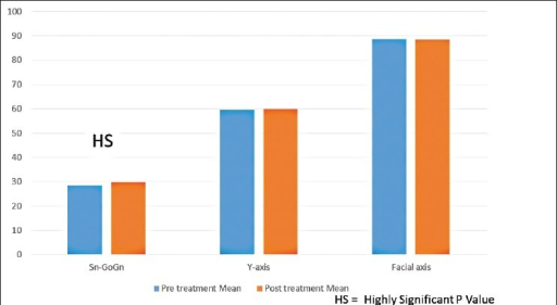 Mean cephalometric calues of Pre-treatment, Post-treatment and Difference in Vertical Relation
