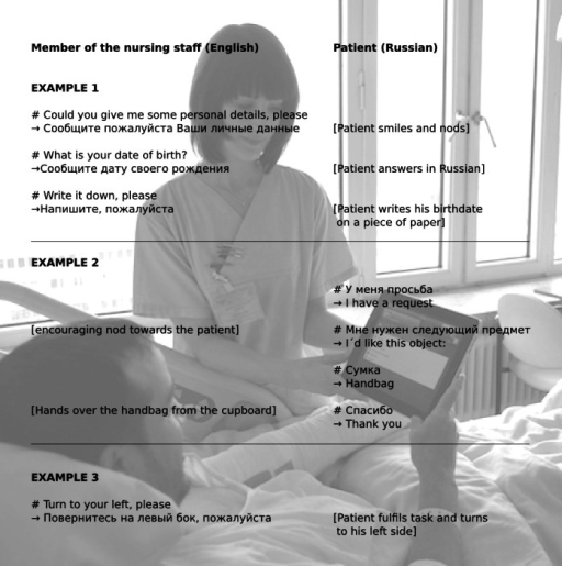 "Three examples for basic communication between nurses (left) and patients (right) based on the phrases integrated into xprompt. ""#"" indicates the phrase chosen in the application, and ""→"" the corresponding translation. Notes in ""[ ]"" describe the reactions of the participants."
