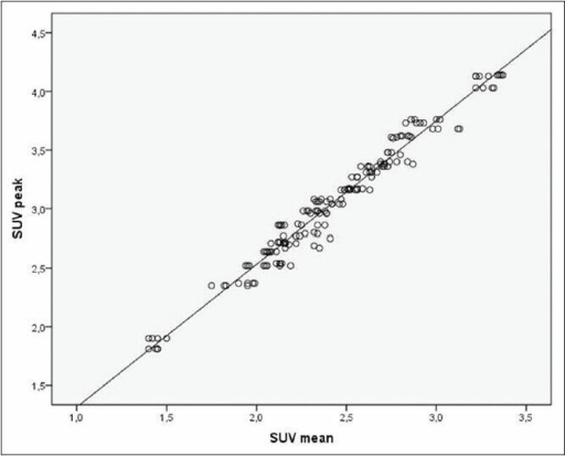 Strong positive correlation between the standardized uptake value (SUV)mean and SUVpeak of the 18Fluoro-2-deoxyglucose-positron emission tomography/computed tomography imaging of young men with 40 normal testes and four measurements. r = 0.984; Y = 0.1 + 0.98x; P < 0.0001