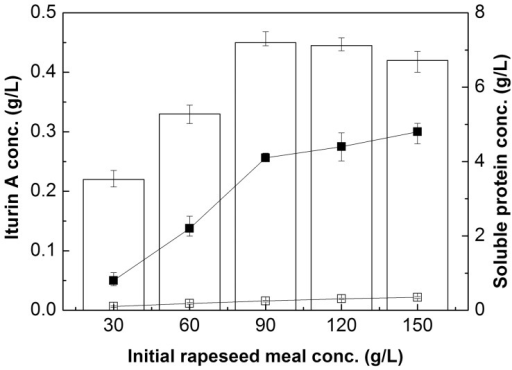 Effects of different initial rapeseed meal concentrations on iturin A production and the initial and final soluble protein concentrations with glucose concentration of 20 g/L in shake flasks.□: initial soluble protein concentration; ▪: final soluble protein concentration. Error bars represent the standard deviation of the means (N = 3).