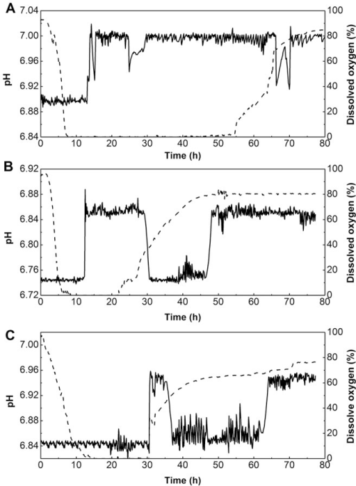 Time courses of pH and dissolved oxygen under different nitrogen sources during the entire fermentation process in bioreactor batch fermentation.A: rapeseed meal; B: peptone; C: ammonium nitrate; dot lines: Dissolved oxygen; bold lines: pH.