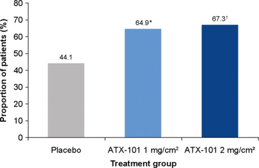 Proportion of patients with an improvement in Patient-Reported Submental Fat Rating Scale (PR-SMFRS) score from baseline to Visit 7 (12 weeks after the final treatment). Intention-to-treat population. *P = 0.009; †P < 0.001 relative to placebo (Pearson's chi-square test).