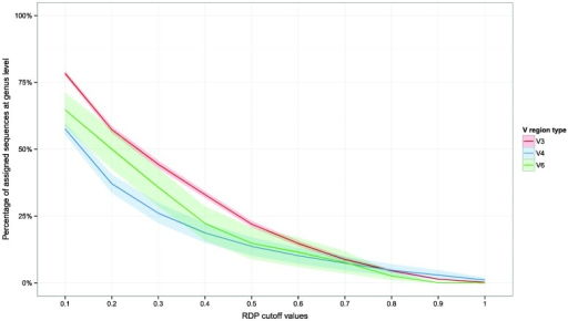 Percentage of assigned reads with respect to bootstrap cut-off thresholds at the genus level. Plots report the assigned reads for all dataset analyzed. Shaded lines correspond to the 95% confidence interval assuming normality.