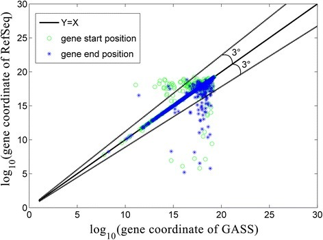 Genes' boundaries in RefSeq-rheMac3 and GASS. The genes' boundaries of GASS and RefSeq-rheMac3 are designated in X-axis and Y-axis for comparison respectively. Almost all the dots are highly close to the line Y = X, which means that the genes' boundaries from GASS and RefSeq-rheMac3 are highly identical. The logarithm is applied to re-scale the coordinates. The black sold line is an offset of 3° and 95% of the points are close to the sold line.