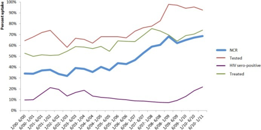 Evolution of proportion of tested women, HIV-positive and treated by Nevirapine (Sd-NVP) and Nevirapine Coverage Ratio (NCR) by semester (N = 64 programs).Viramune Donation Programme, sub-Saharan Africa, 2001–2011 (results are expressed in percentages).