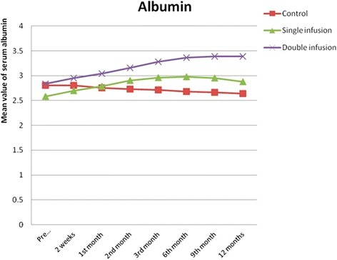 Changes in serum albumin in the studied groups before infusion, after 2 weeks and 1, 2, 3, 6, 9 and 12 months