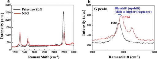 Comparison of Raman spectra. a Before versus b after patterning NPG showing ~8 cm−1 blueshift on G band due to nanopatterning (11–13-nm neck width)