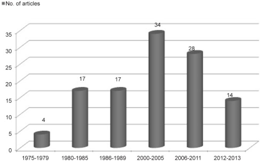 Temporal evolution of the publications related to wood dust exposure and cancer incidence that are indexed in Medline.