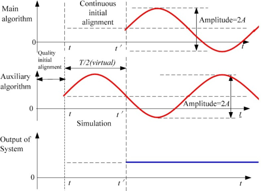 Principle diagram of suppressing oscillation errors based on forecasted time series.