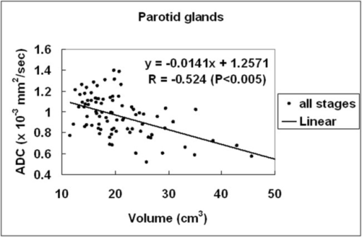 Scatter plots of parotid ADC versus parotid volume.Linear regression of parotid ADC versus parotid volume at all MR stages shows that the parotid ADC is negatively correlated to the parotid volume with significance (P < .005).