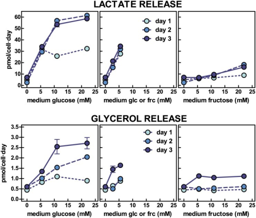 Lactate and glycerol efflux from 3T3-L1 adipocytes exposed to a medium with varying concentration of glucose, fructose or a combination of both.Each dot represent the mean ± sem of three different wells. Lactate or glycerol release are expressed in pmol per cell and day. There were statistically significant (two-way anova) differences (P<0.05) for lactate release at 11 mM and 22 mM glucose on day 1 vs. days 2 and 3. There were significant differences for concentrations from 5.5 mM onwards in the production of lactate from medium fructose compared with glucose for all three days. Glycerol release showed significant differences for 22 mM glucose on days 1 vs 2 and 3 and for 11 mM glucose for day 1 vs day 3. There were significant differences between glycerol release from fructose vs. glucose at 11 mM and 22 mM for days 2 and 3. In the graphs where glucose + fructose were present in the medium, the X-axis legend shows the concentration of each of both hexoses.