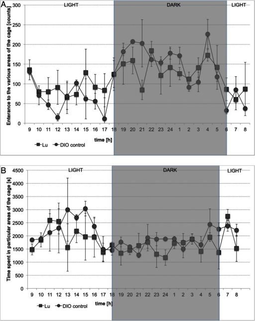 Locomotor Activity during 24 h after treatment with LuAE58054 or vehicle to DIO rats on 20th day of treatment. Activity is directly related to entering various areas of the cage (a) and inversely related to time spent in particular areas of the cage (b). Results are means, n = 6