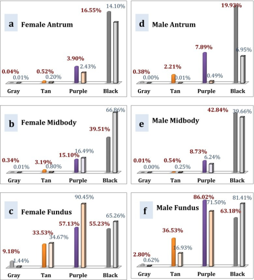 Suitability of particular color cartridges with the Covidien stapler at female a antrum, b midbody, and c fundus and male d antrum, e midbody, and f fundus