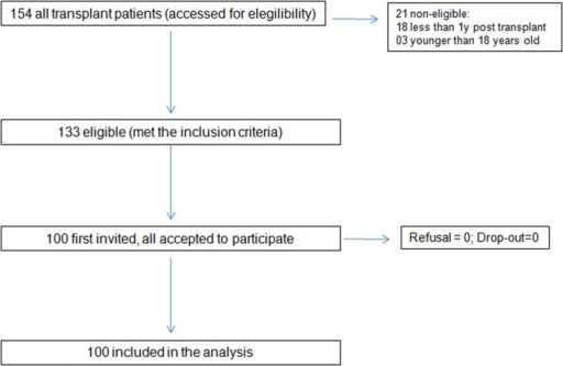 Data collection process involving the screening and determination of eligibility of study participants according to the inclusion criteria.