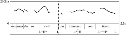 "Tonal contour of a German AT (translation: ""When you observe it, the training of animals""). The graph shows the f0-contour, the word level annotation and the GToBI annotation, where the '*' indicates which tonal event is associated with the prominent syllable. Stars in brackets ['(*)'] mark postnuclear prominences. The dashed line marks the onset of the dislocated phrase (""the training of animals"") at which also a prosodic phrase boundary might be produced4."