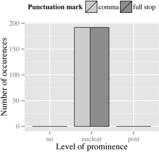 Distribution of prominence levels assigned to the second phrase in filler items across both punctuation conditions.