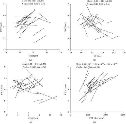 The relationship between PWV and HR, SV, CO, and SVR. Each line indicates a simple linear regression line within subject. (a) The relationship between PWV and HR. (b) The relationship between PWV and SV. (c) The relationship between PWV and CO. (d) The relationship between PWV and SVR. The median (IQR) slope and the median (IQR) P value are presented in each graph. CO: cardiac output, HR: heart rate, IQR: interquartile range, PWV: pulse wave velocity, SV: stroke volume, and SVR: systemic vascular resistance.