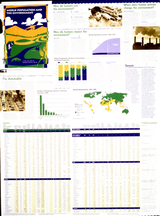 <p>Predominantly white poster with multicolor lettering.  Title in upper left corner, superimposed on a slightly abstract illustration of a landscape.  Poster also features b&amp;w photo reproductions featuring a young boy carrying wood, factory smokestacks, and cars in traffic.  Several charts depict population growth, trends in deforestation, resource consumption, etc.  Significant text accompanies each image.  Publisher information in upper left corner.  Sponsor information in lower right corner.</p>
