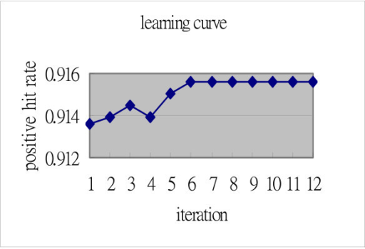 Example learning curve of matrix training. The average positive hit rate converged at 0.9153 with the learning rate set to 0.5.