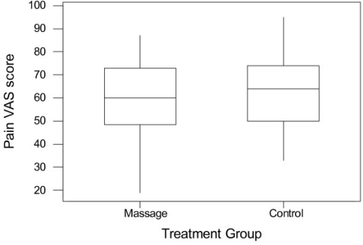 Baseline (pre-treatment) pain VAS scores for the massage and control groups.