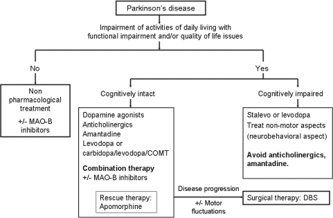 Treatment guidelines for the progressive stages of Parkinson's disease.Abbreviations: COMT, catechol-o-methyl-transferase; DBS, deep brain stimulation; MAO, monoamine oxidase.
