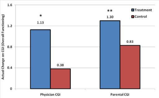 Absolute change compared to baseline on the mean CGI overall functioning score in the treatment and control groups as rated separately by physicians and parents. * p < 0.001; ** p < 0.05.
