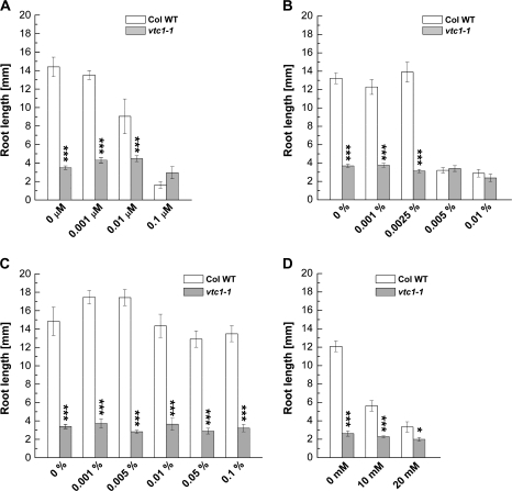 Effect of the N-glycosylation inhibitor tunicamycin and ascorbic acid precursors on primary root growth in 7-d-old wild type and vtc1-1 mutants grown on 1× MS. (A) Effect of increasing concentrations of tunicamycin. Data display 7–11 replicates per genotype and treatment. (B) Effect of increasing concentrations of D-mannose. Means ±SE of 9–16 individual replicates per genotype are shown. (C) Effect of increasing concentrations of GDP-D-mannose. Results represent means ±SE of 9–14 individual replicates per genotype and treatment. (D) Effect of L-galactose. Date illustrate means ±SE of 8–11 individual seedlings per genotype. Asterisks indicate significant differences between mutant and wild type. *P <0.05, ***P <0.001, Student's t test.