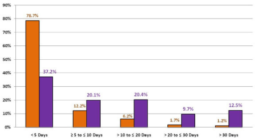 Duration of intensive care unit (ICU) stay and its association with total ICU bed days. Grey bars = % of ICU admissions. White bars = % of overall ICU days.
