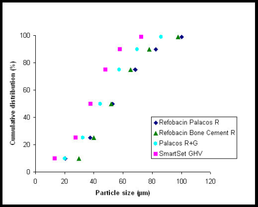 Powder particle size distributions of the Refobacin Palacos R, Refobacin Bone Cement R, Palacos R + G, and SmartSet GHV powder.