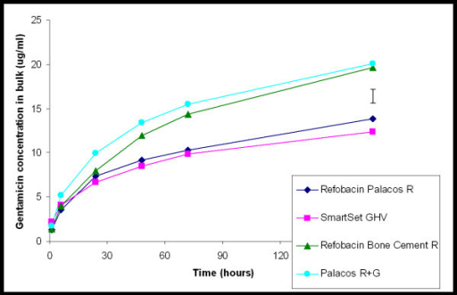 Gentamicin concentration as a function of time of exposure of a gap to 10 mL of phosphate buffered saline. The values are expressed as mean of three separate experiments, error bar denotes the average standard deviation.