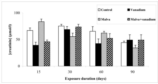 Creatinine level in serum of control and treated rats during 15, 30, 60 and 90 days. Values are the mean ± SEM, normalized to 100 for controls (n = 5). Student's test was used for comparison