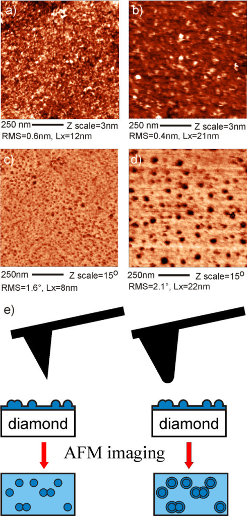 Influence of the tip radius on AFM topography and phase. AFM topography (a, b) of FBS layer on H-terminated MCD obtained in solution using cantilevers with different tip radius. Estimated tip radius ra ~ 30 nm, rb ~ 50 nm. Lxa = 12 nm, Lxb = 21 nm. Corresponding AFM phase images (c, d) show the difference in Lx values for phase (Lxc = 8 nm and Lxd = 22 nm). (e) The model illustrates the effect of tip shape on the broadening of features in the phase images.