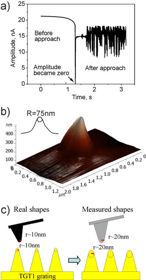 Tip shape measured after approach to the surface. (a) Approach curve in TM at Ntegra AFM (NT-MDT) in solution shows that during the first contact amplitude of oscillation A became zero. After few seconds the piezotube oscillations cause generations of the amplitude. (b) The Multi75Al tip shape, measured using TGT1 grating. (c) The model illustrates that the measured tip shape is convolution of a real tip shape and grating profile.