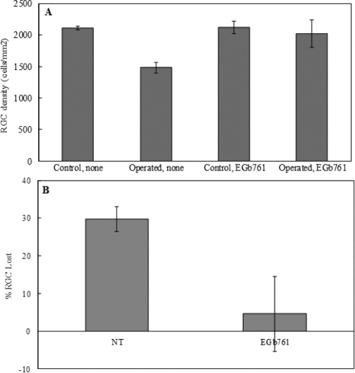 The effect of gingko extract (EGb76) on retinal ganglio | Open-i