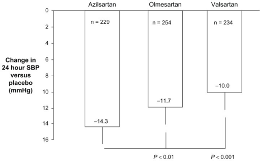 Mean changes in 24-hour systolic BP from baseline (difference from placebo) in patients with stages 1 and 2 hypertension without serious comorbidities treated for 6 weeks with maximum approved doses of azilsartan medoxomil (80 mg/day), olmesartan medoxomil (40 mg/day), or valsartan (320 mg/day) as reported by White et al.25 Error bars denote limits of the 95% confidence intervals for the means.Abbreviation: BP, blood pressure.