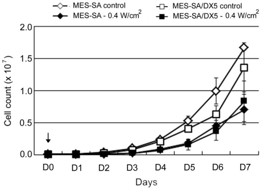 Proliferation of MES-SA and MES-SA/DX5 cells over 7 days (D1–D7) after sonication.Ultrasound was applied at an intensity of 0.4 W/cm2 on D0 (arrow). Cells were counted immediately after sonication and plated at a density of 1×105 cells/dish. Data points are presented as mean ± SEM.