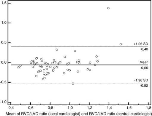 Bland-Altman analysis of ratio of the RV to the LV short axis measured by two cardiologists. Abbreviations: RVD, right ventricle diameter; LVD, left ventricle diameter; SD, standard deviation.