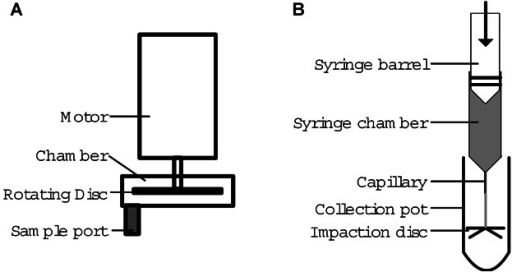 Schematic representations of the USD devices. A: The rotating disc subjects test material housed in the chamber to shear treatment. B: The capillary discharge device accelerates test material housed in a syringe chamber through a capillary onto an impaction disc.