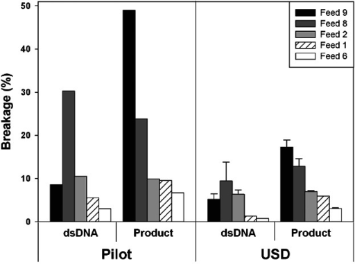 Pilot centrifuge and USD capillary discharge results for five feed streams. Feed streams are ranked according to their propensity to break based on product release. Results from CDD can predict relative level of breakage for feed streams evaluated. Error bars represent the standard deviation of results from duplicate USD experiments.