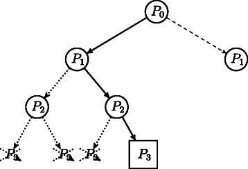 The branch-and-prune search tree. Example of branch-and-prune search tree exploration. With solid line, we depict the path currently in use, with dotted arcs pruned paths, and with dashed arcs paths not yet explored. The squared node corresponds to a feasible solution.