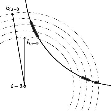 Discretization of the distance constraints. An example of discretization of the distance di,i−3. The solid circle represents the result of the intersection of the spheres centered in i−1,i−2 with radii di,i−1,di,i−2, respectively. The distance di,i−3 is discretized accordingly to Equation 2 with b=5: dotted circles represent the intersections of spheres centered in i−3 with radii in  with the plane containing the i−3,i−2 and i−1. Thick gray arcs represent the feasible regions for the atom i.