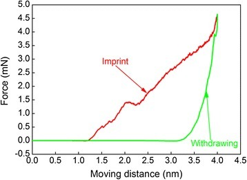 Force-moving distance curve during the direct imprint simulation of Al(010).