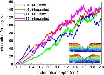 Indentation force-indentation depth curves during spherical nanoindentation of Al substrates.