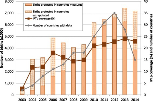 IPTp coverage in sub-Saharan Africa between 2003 and 2014