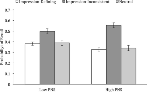 Likelihood of recall of impression-defining, impression-inconsistent, and neutral behaviors as a function of PNS (Experiment 1). Bars reflect one standard error above and below the mean.
