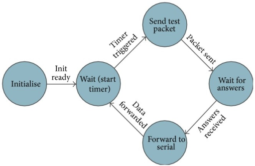 Workflow diagram of the gateway application.
