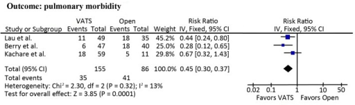 Meta-analyses of pulmonary morbidity.