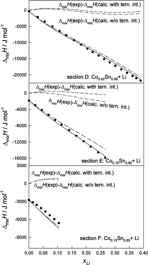 The integral molar enthalpy of mixing of Co–Li–Sn alloys at 1,173 K for the sections D (/ ≈ 2:98), E (/ ≈ 1:9), and F (/ ≈ 3:17) (filled circle experiment, short dashed calculated without ternary interactions, continuous dashed calculated with ternary interactions)